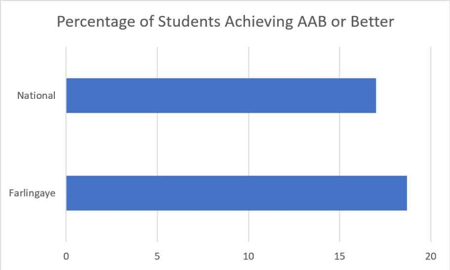 Percentage of students achieving ABB..